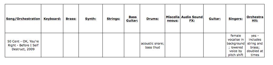 Rap Music Analysis 10 Dr Dres Orchestration 2000 2009 Rap
